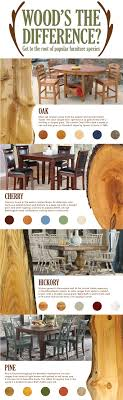 types of wood furniture. Discover The Popular Types Of Wood For Furniture, How To Identify Them And Their Unique Characteristics. Furniture