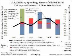 Military Reserve Pay Chart 2016 Beautiful Nigeria Interest