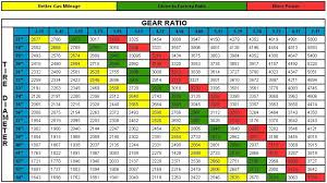 Gear Chart Final Gear Ratio Tire Size Engine Rpm Chart Gears Trucks