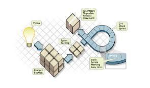 scrum   the diagram   value  flow  qualityscrum framework