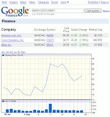 Mcd Stock Quote Cool Google Shortcuts Stock Quotes Google Guide