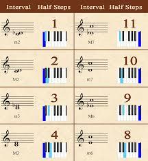Major Minor Musical Interval Chart Music Theory Music