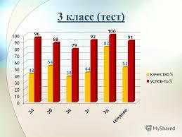 Презентация на тему Итоги входных административных контрольных  3 3 класс тест