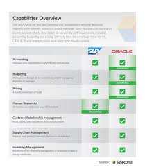 Plm Vendor Comparison Chart Sap Vs Oracle Which Erp Software Wins In 2020