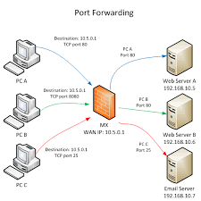 port forwarding and nat rules on the mx cisco meraki what is port forwarding used for at Port Forwarding Diagram
