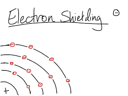 Electron Shielding Electron Shielding Science Chemistry Electrons Electron