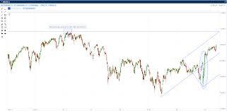 Pm Bulletin Ftse 100 Chart Spreadco