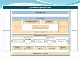 Дипломная работа Управление затратами ru Компьютеризация управления затратами на предприятии реферат