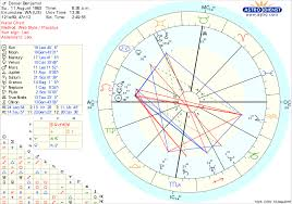 Can Someone Please Help Me Figure Out Why My Natal Chart