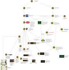 Formula 1 Chart A Flow Chart Explanation Of The History Of Lotus Lotus Art