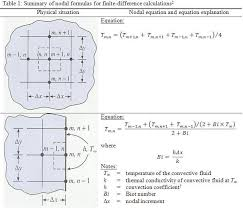 example 2 basic 2 d conduction with free convection example 3 advanced 2 d conduction with free convection