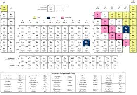 Chemistry Chart Template Simple Periodic Table Database Chemogenesis