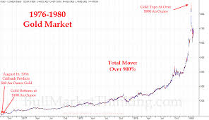 History Shows Gold May Drop To As Low As 900 An Oz And