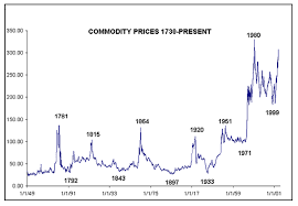 Historical Commodity Charts The Coming Depression See It Clearly Through Historical