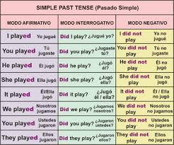 English 4 Secondary School Past Simple Tense