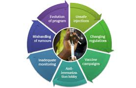 Module 6 Need For Improved Communication Who Vaccine Safety Basics