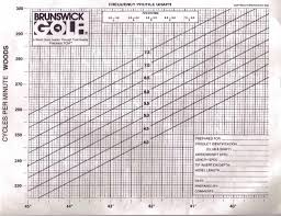 Old Rifle Slope Chart With Cpm Versus Shaft Length Golfwrx