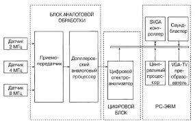 Реферат Прибор для измерения скорости кровотока com  Прибор для измерения скорости кровотока