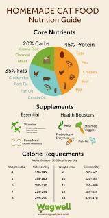 Cat Food Carbohydrate Chart A Guide To Buy The Best Dry Dog Food Make Dog Food