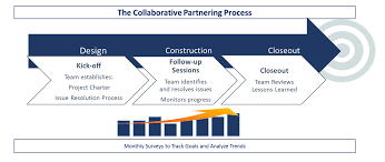 project charter construction what is construction partnering international partnering institute