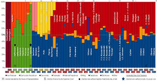 Comparing The Political Ideology Of Presidents Fact Myth