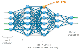 Deep Neural Network Deep Learning Overview Of Neurons And Activation Functions
