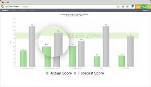 see a demo of our software myobjectives teams rally to complete their scorecard by the end of the game using individual strengths to make progress on what matters most