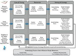 examining study habits in undergraduate stem courses from a  the stages of studying across three cases brianna larry and angelica