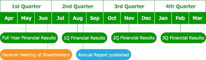 Calendar Year Quarters Ir Calendar Japan Post Bank