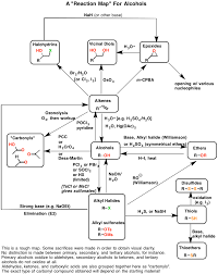 Alcohol Reactions Reaction Map Pdf Master Organic Chemistry