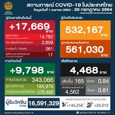 ศูนย์ข้อมูล COVID-19 - 🗓 วันพฤหัสบดีที่ 29 กรกฎาคม 2564 🕦 เวลา 11.30 น.  สถานการณ์การติดเชื้อ COVID-19 ในประเทศ ข้อมูลตั้งแต่วันที่ 1 เมษายน 2564 😖  ผู้ป่วยรายใหม่ 17,669 ราย 😷 ผู้ป่วยยืนยันสะสม 532,167 ราย 🙂 หายป่วยแล้ว  343,066 ราย 😭