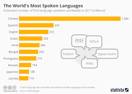 Languages Spoken In India Pie Chart Chart The Worlds Most Spoken Languages Statista