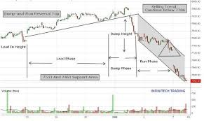 Want To Know How To Read Forex Charts Infinitech Trading Llc
