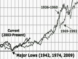 1942 1974 Secular Bull Market Chart