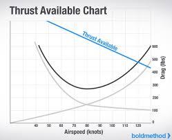 Thrust Available Chart Airplane Pilot Pilot Training