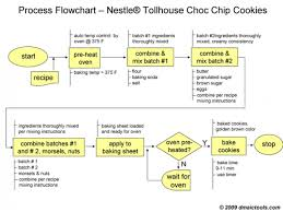 process flow diagram six sigma the wiring diagram flowchart dmaic tools wiring diagram
