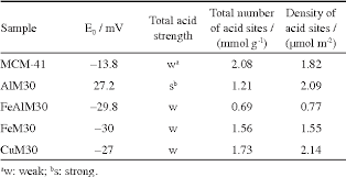 Table 2 From Metal Modified Mesoporous Silicate Mcm 41 Material