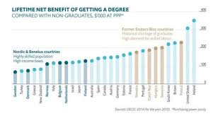 Irish Degree Gets You More Bang For Your Buck Than Anywhere Else
