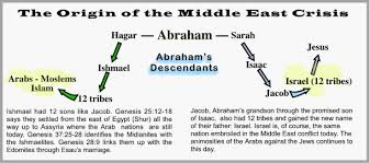 Image result for ishmael descendants bible