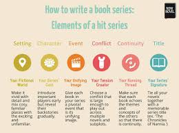 how to write a book series - infographic