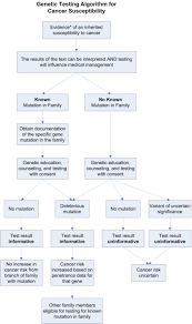 cancer genetics risk assessment and counseling pdq acirc reg health flowchart showing a multi step genetic testing algorithm for testing for cancer susceptibility