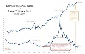 Bond Market Historical Chart Bond Weary A Historical Look At Interest Rates And Market