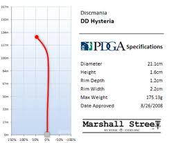 Dd Flight Chart S Line Dd Marshall Street Disc Golf