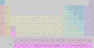 Actinides - Properties of Element Groups