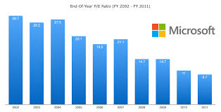 microsoft stock more thoughts on microsoft stock returns the compound investor