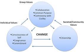 leadership institute university world class education change