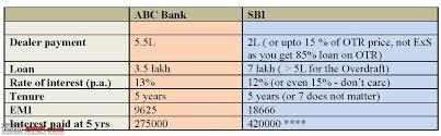 Sbi Car Loan Rate Of Interest Chart The Cheap Loan Or The Smart Loan Sbi Advantage Car Loan
