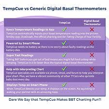 Tempcue Basal Body Temperature Kit Integrated Free