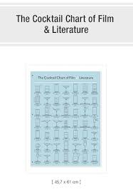 The Cocktail Chart Of Film Literature 31 Experienced The Cocktail Chart Of Film And Literature