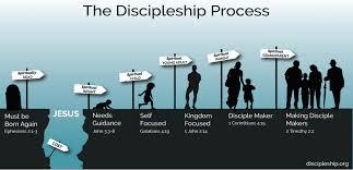 A Discipleship Process To Help You Make Disciples